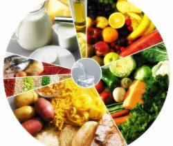 roda dos alimentos - Receitas da Tia Céu